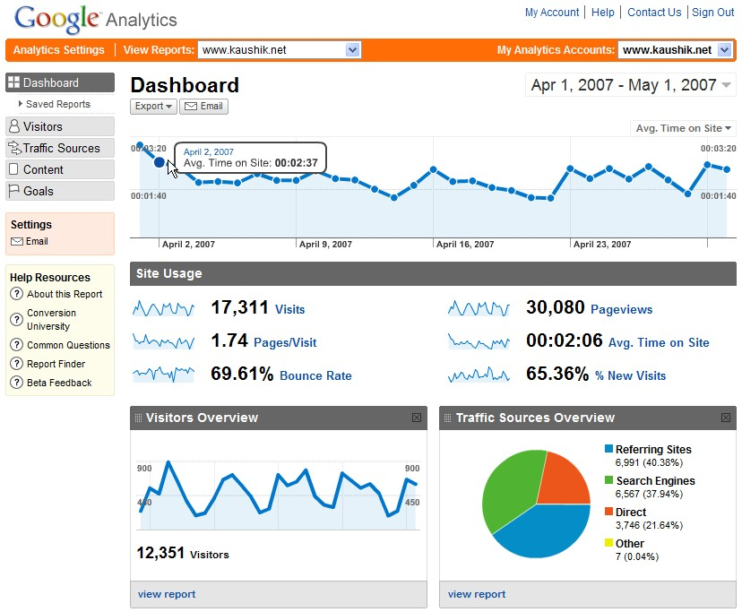 schnidar, google Analytics, Dashboard